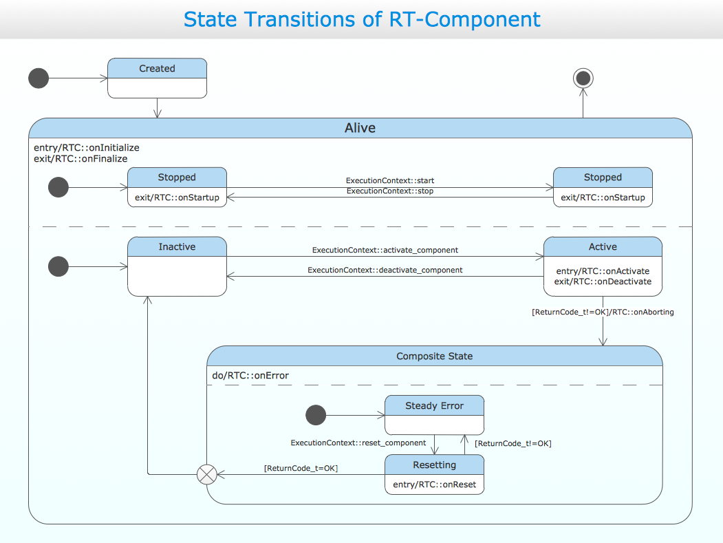 conceptdraw samples   uml diagramssample    uml state machine diagram   state transitions of rt component