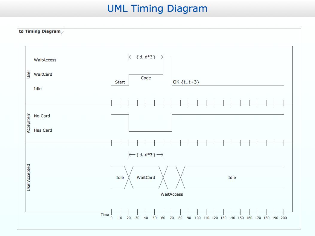 conceptdraw samples uml diagrams rh conceptdraw com uml sequence diagrammes opt example uml sequence diagram basics