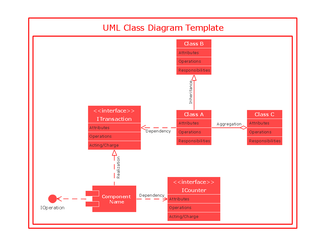 conceptdraw samples   uml diagramssample    uml class diagram template