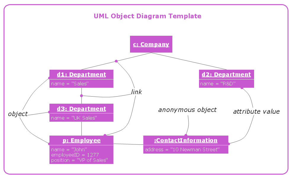 conceptdraw samples   uml diagramssample    uml object diagram template