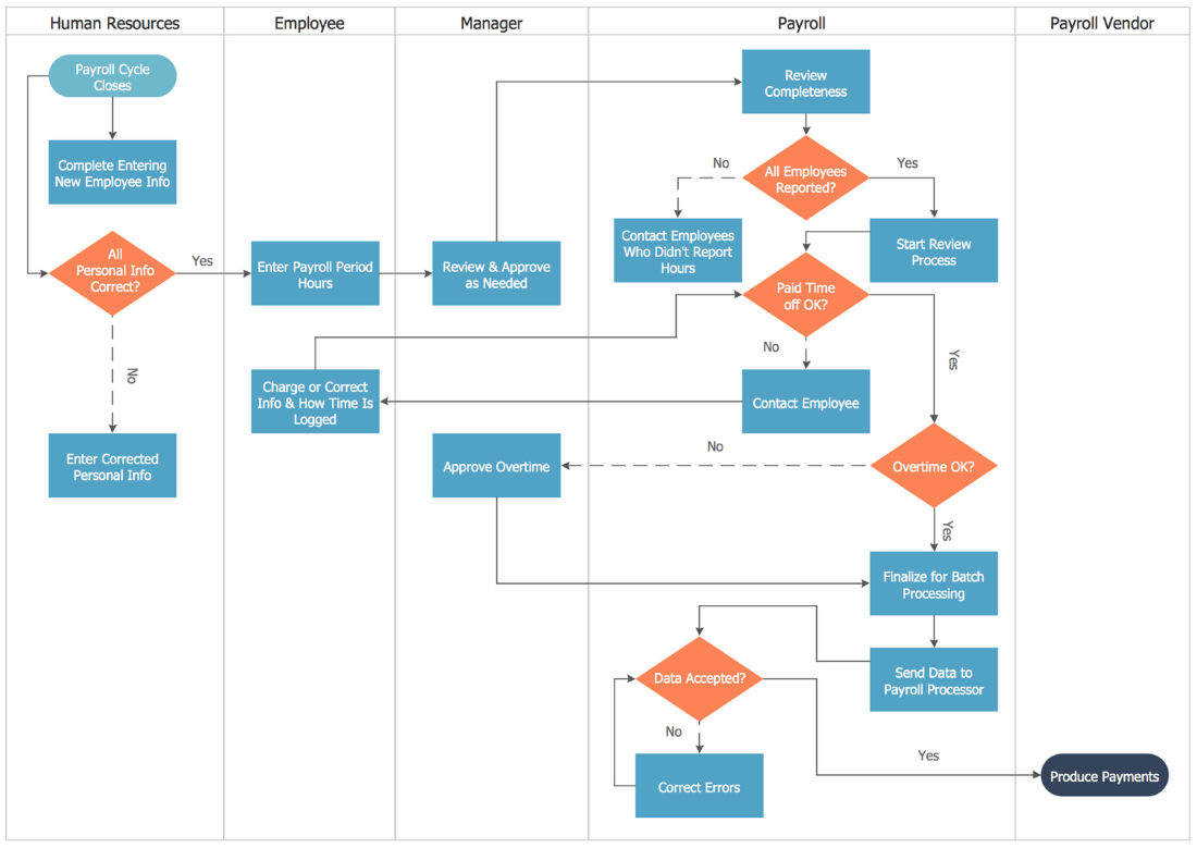 conceptdraw samples   business processes   flow chartssample   swim lane process mapping diagram   payroll process
