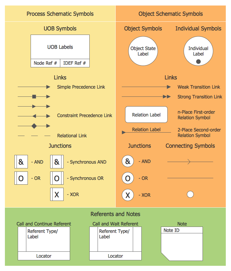 ConceptDraw Samples | IDEF Business Process Diagrams