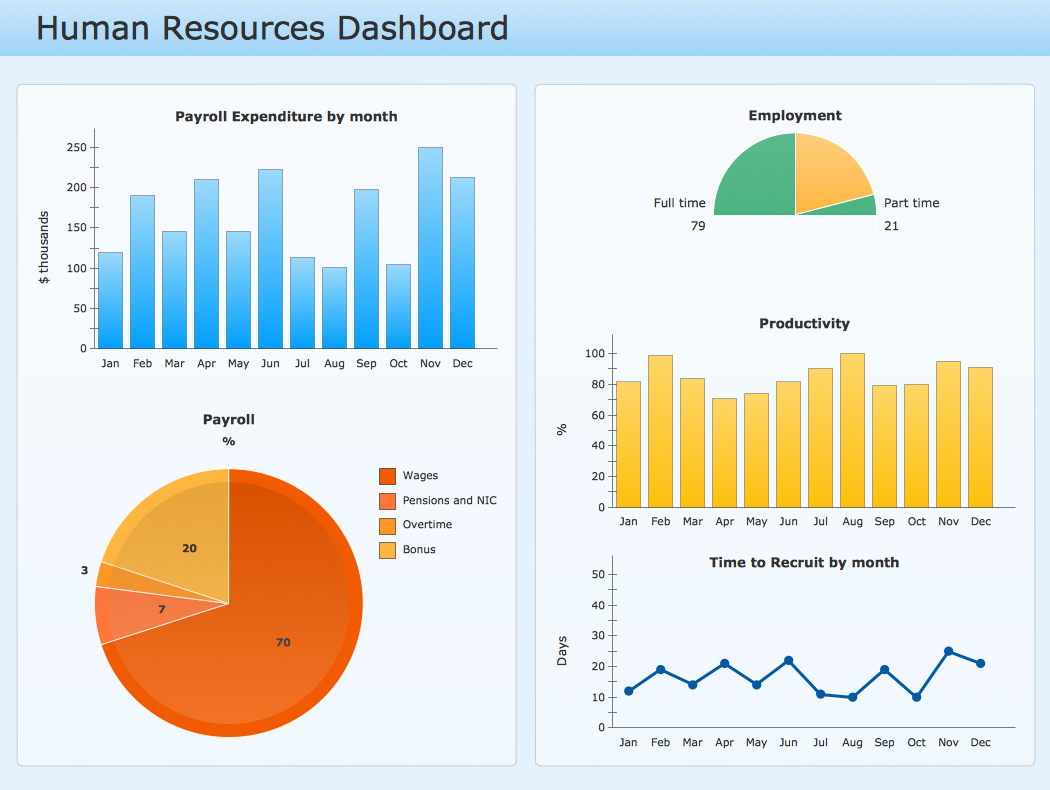 ConceptDraw Samples | Dashboards - Composition