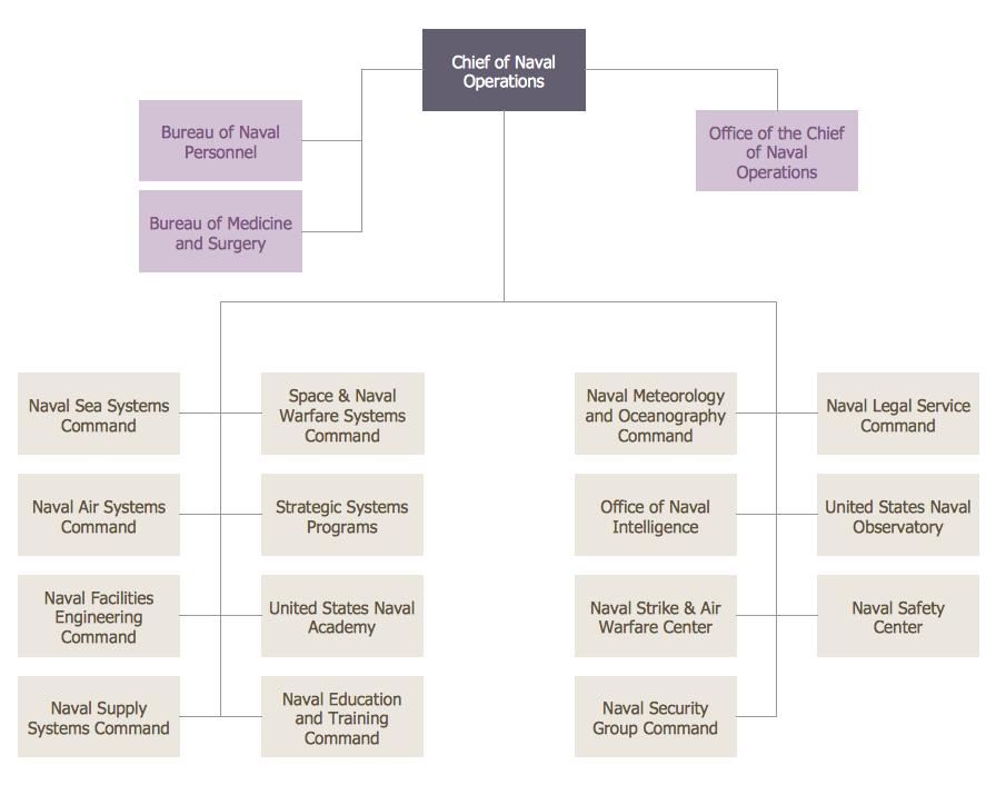 Org Chart
