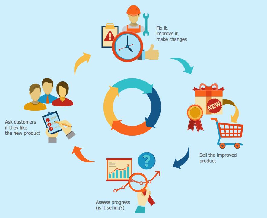 Software Feedback Loop 1 Business Feedback Loop