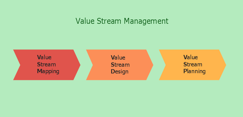 Quality Value Stream Management