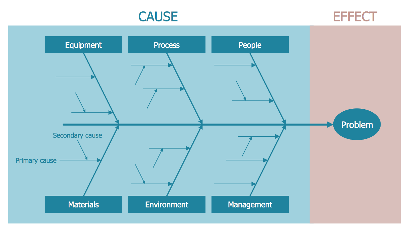 Cause And Effect Diagram as well Lean A3 Report Template additionally ...