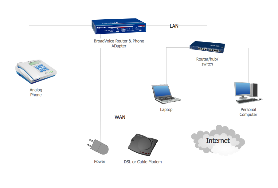 Network Voip