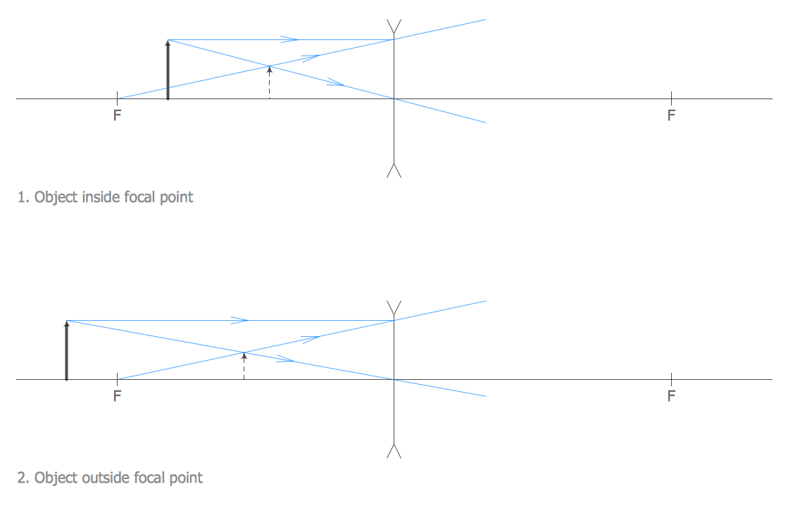 conceptdraw samples   science and education   physicssample   optics illustration   ray tracing for concave lens