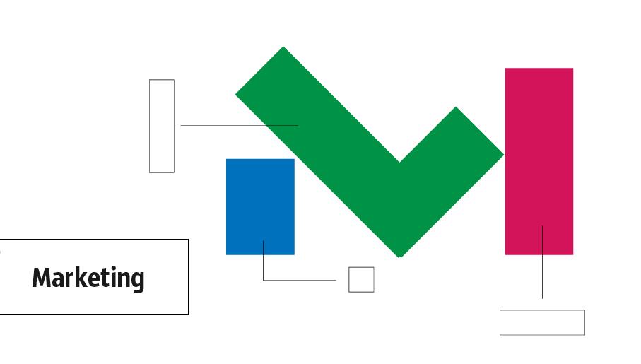 marketing diagram, marketing mind map