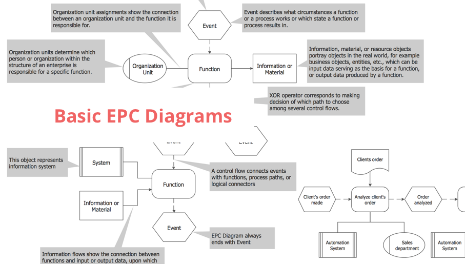 EPC Diagrams, Event-driven Process Chain Diagrams, business processes, flowcharts