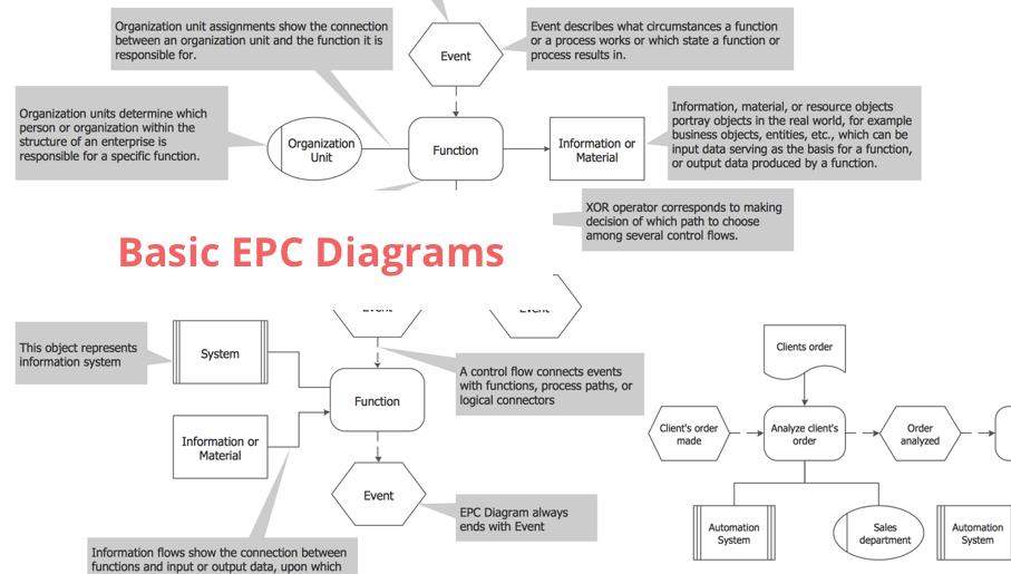 EPC Diagrams, Event-driven Process Chain Diagrams, business processes, flowcharts
