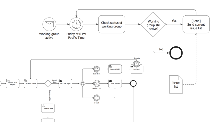 BPMN, BPMN 2.0, business process model and notation
