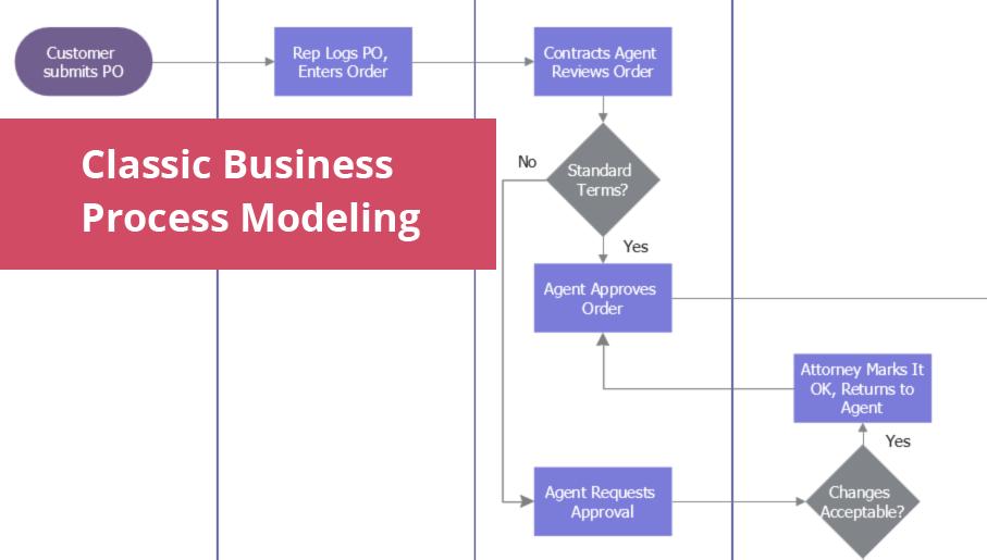 flowchart maker, data flow diagram, swimlane diagram, business process modeling, how to create a flowchart