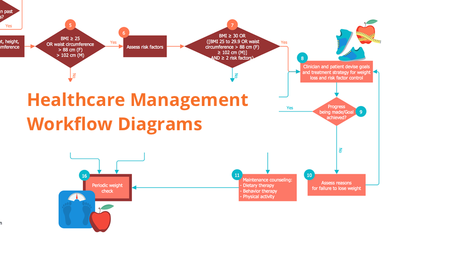 healthcare workflow diagram, healthcare workflow, healthcare workflow management, workflow analysis healthcare, clinical workflows in healthcare