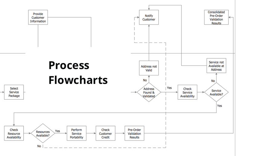 Process Flowcharts Process Flowchart Network Diagram Software