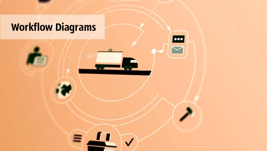 workflow diagram software, workflow patterns