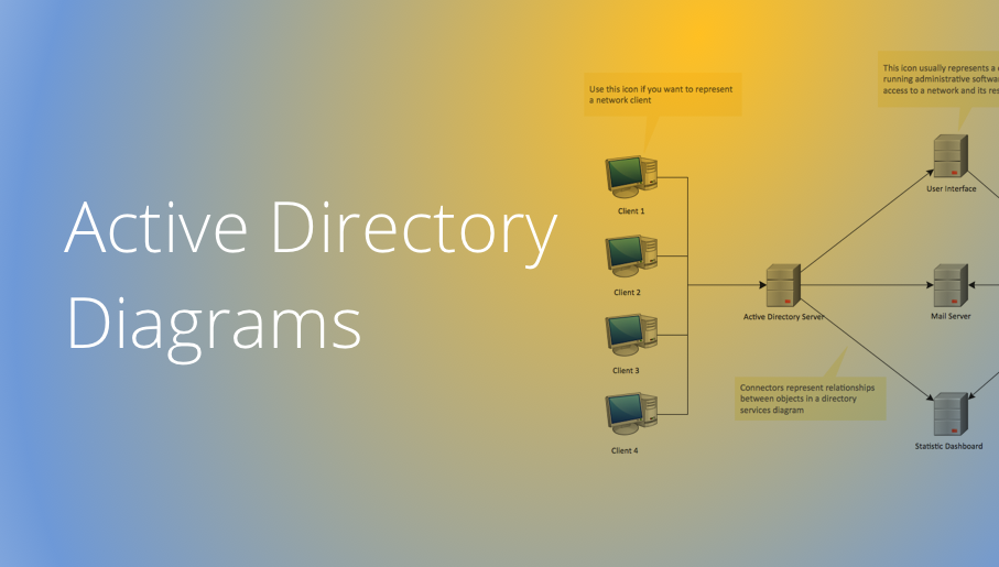 Active Directory, network topology, Active Directory Domain