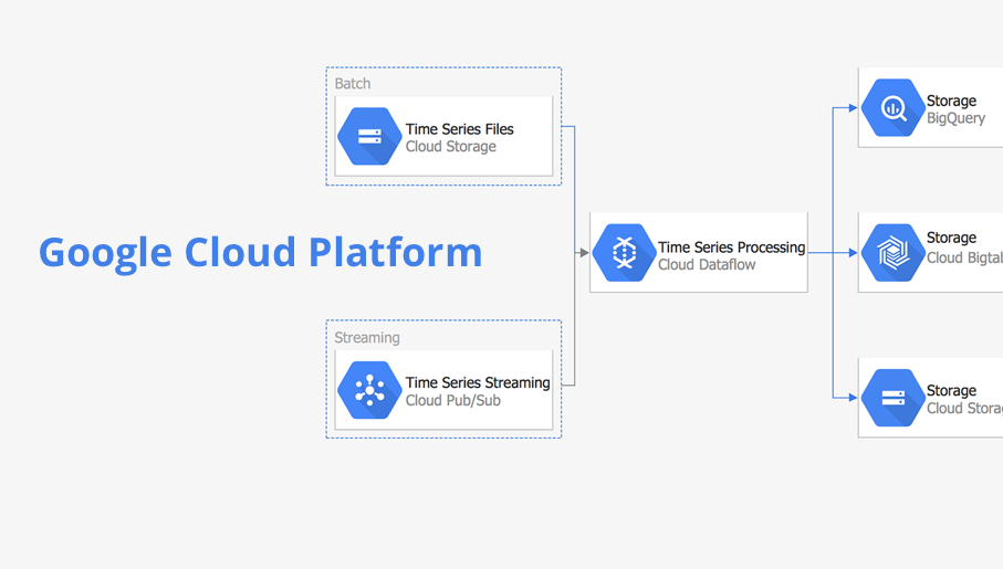 google cloud platform, google cloud, google cloud storage, hosting services, cloud computing services, google cloud computing, cloud google, google cloud services, cloud service providers