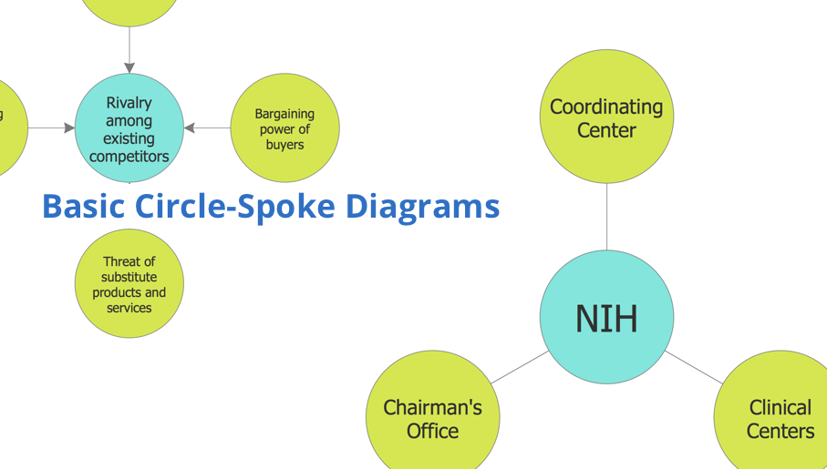 circle-spoke diagram, spoke charts