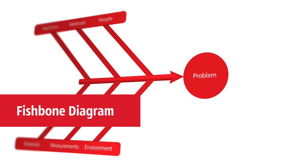 Fishbone Diagrams Using Fishbone Diagrams For Problem Solving