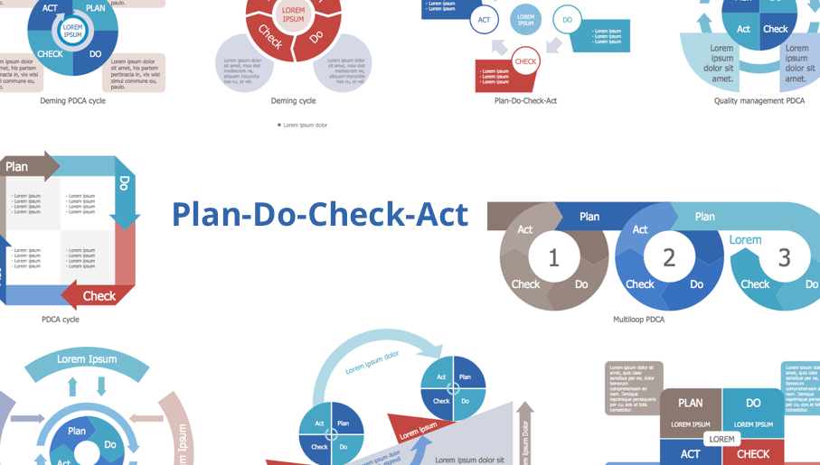 deming cycle, plan do study act, pdca cycle