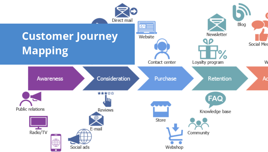 customer journey, journey map, customer journey mapping tools, journey mapping, customer experience map, consumer journey, user journey, customer mapping, experience map, customer journey mapping process