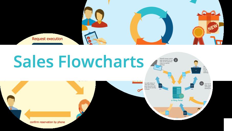 sales process map, sales process flowchart, sales steps, sales process management