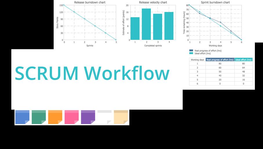 scrum, agile methodology, scrum methodology, scrum board