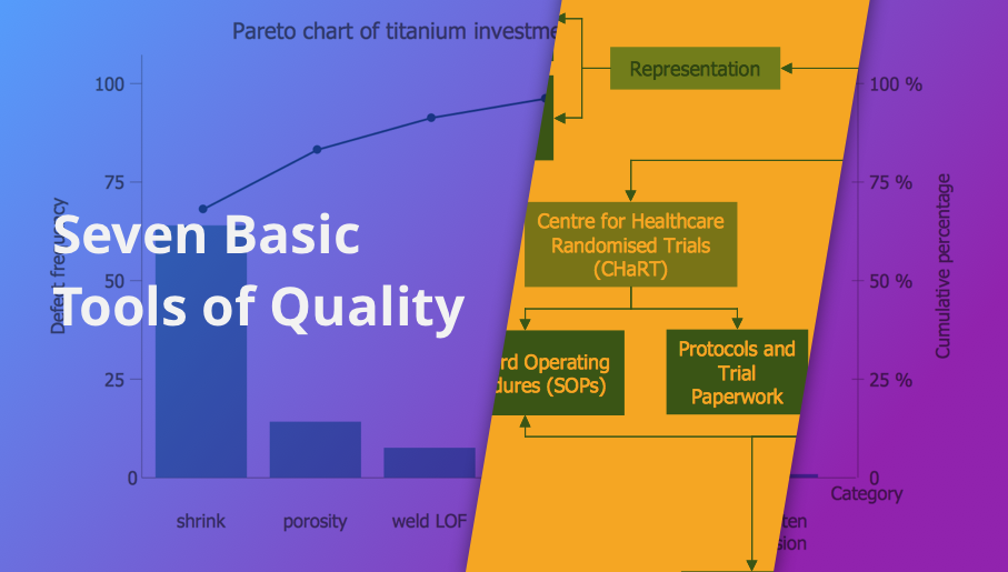 histogram, flow chart, pareto chart, fishbone diagram, quality control