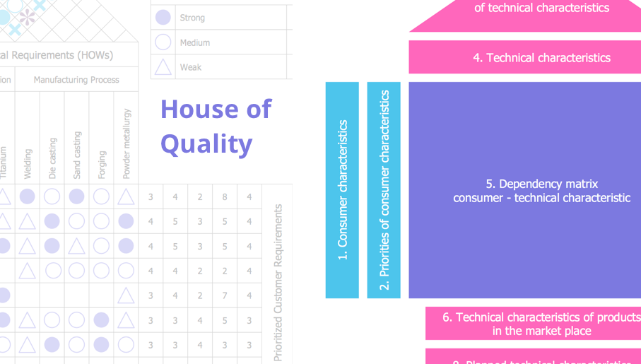 house of quality, qfd, quality function deployment, quality management, total quality management, iso 9001, quality control