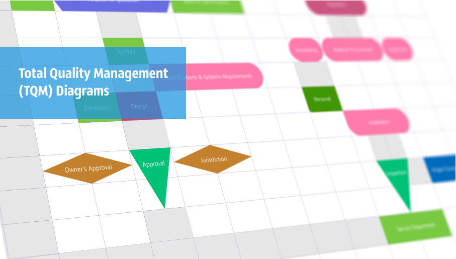 total quality management, TQM, TQM Diagram Software, TQM Diagram, TQM Diagram Tool, TQM Diagram Examples