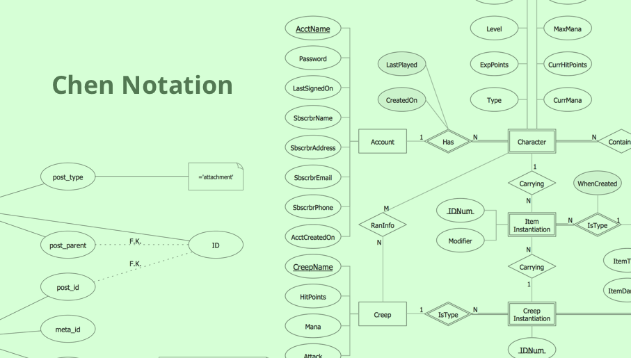 ERD, entity-relationship diagram, ER-diagram, Chen Notation