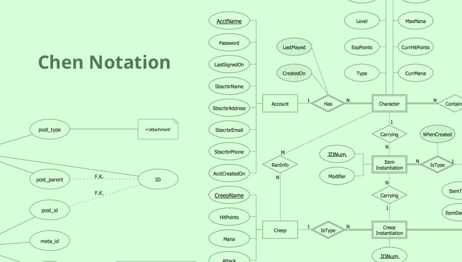 ERD, entity-relationship diagram, ER-diagram, Chen Notation
