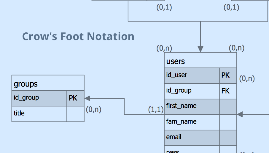 ERD, entity-relationship diagram, ER-diagram, Crow's Foot Notation