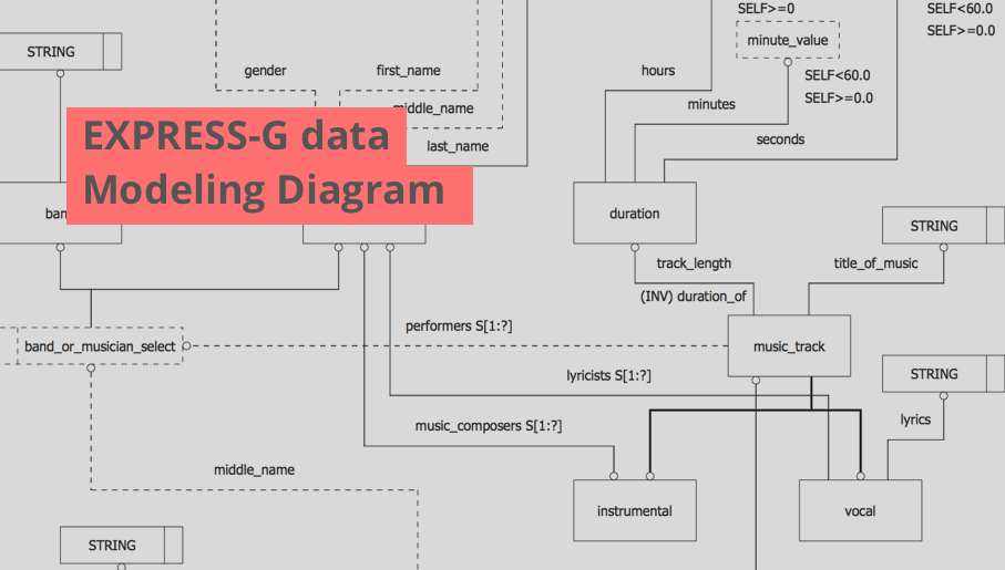 EXPRESS data modeling language, data modeling tools, database diagram tool, database design tool, Database Model Diagram,