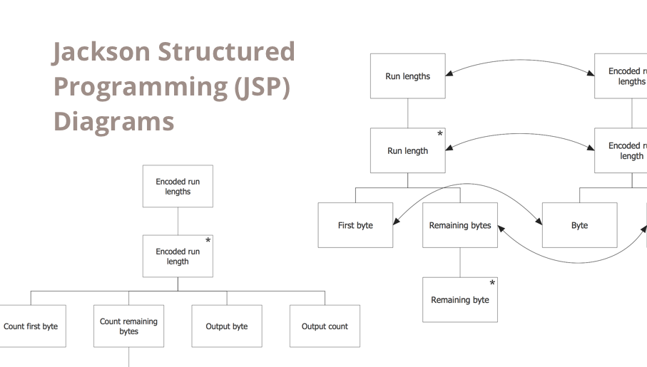 structured programming, jackson systems, jackson structured programming, program structure diagram, jsp diagram, jackson structured development