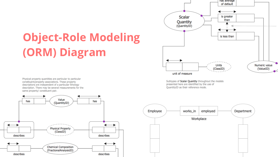 software engineering, data model, data modeling tools, orm