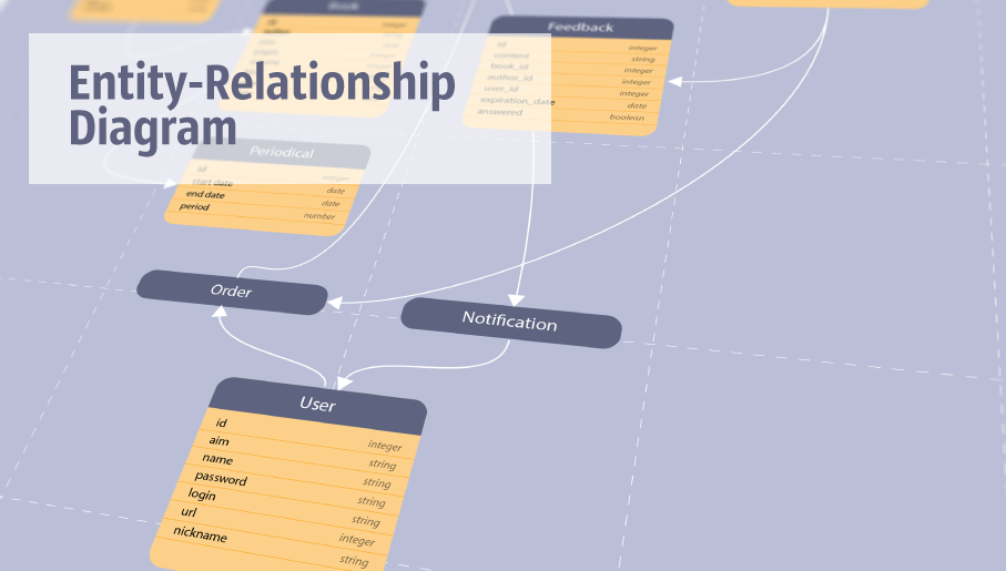 entity-relationship diagram, ER-diagram, database ERD