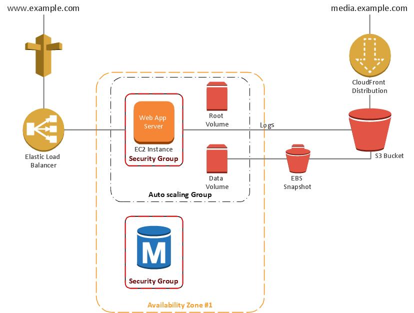 Aws architecture diagrams solution for Architecture 3 tiers d une application web