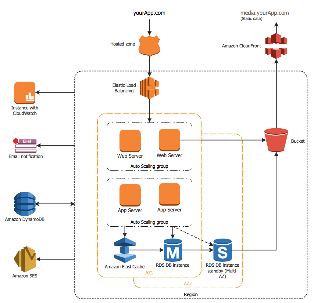 Aws architecture diagrams solution for E commerce system architecture diagram