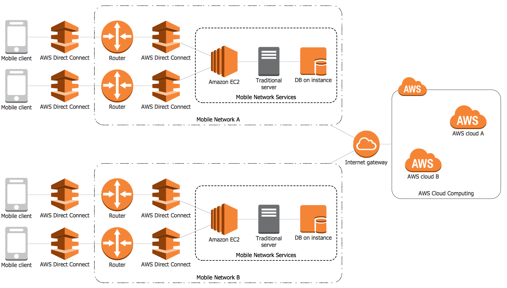 free domain diagram icons aws diagram icons