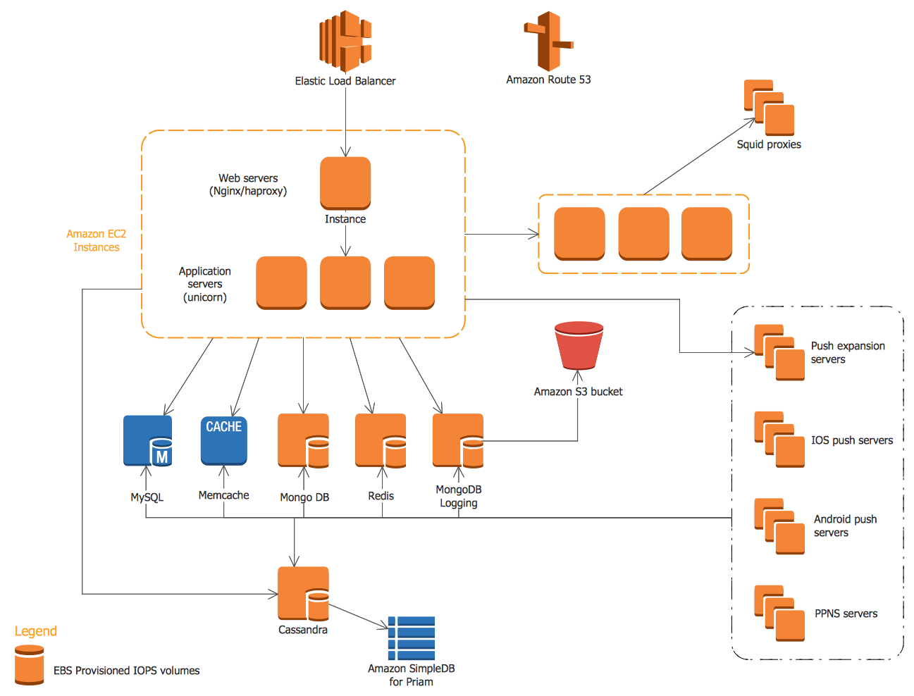 Architecture Design Example aws architecture diagrams solution | conceptdraw