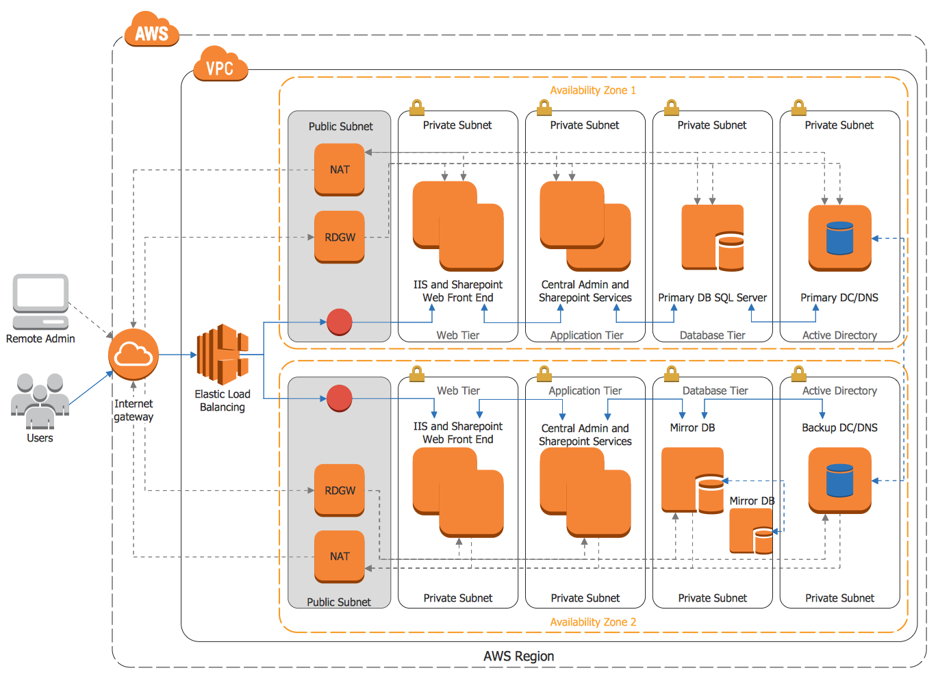 Aws architecture diagrams solution conceptdraw amazon cloud ccuart Choice Image
