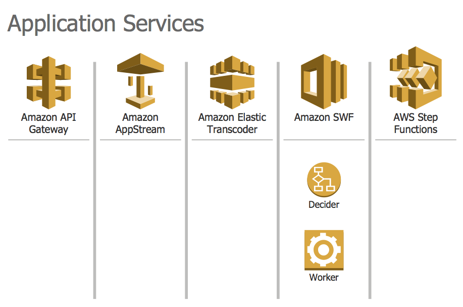 Design Elements — AWS Application Services