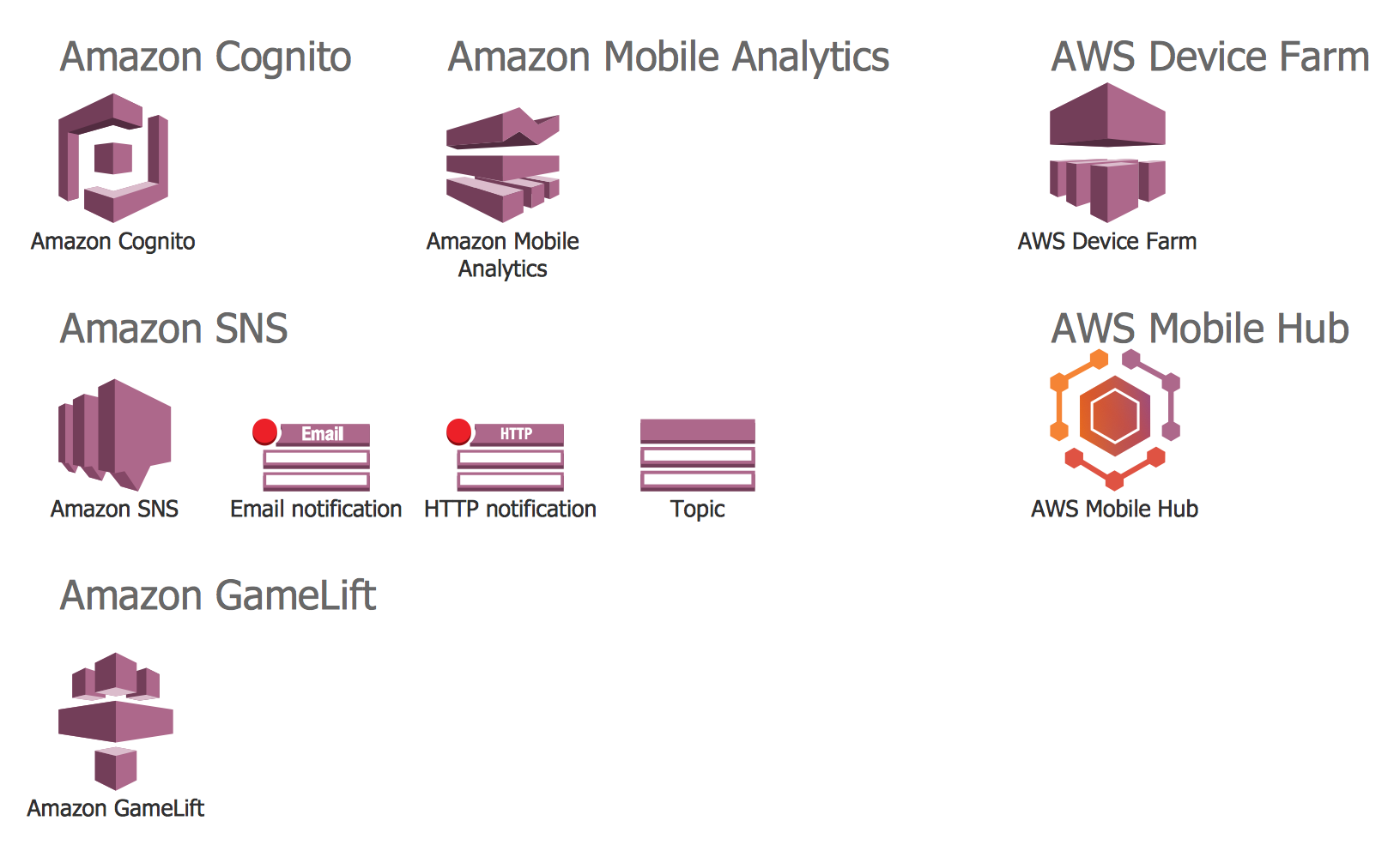 Design Elements — AWS Mobile Services and Game Development