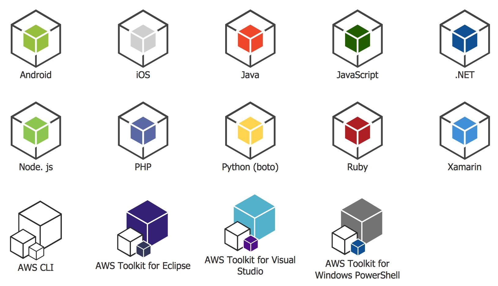 Design Elements — AWS SDKs