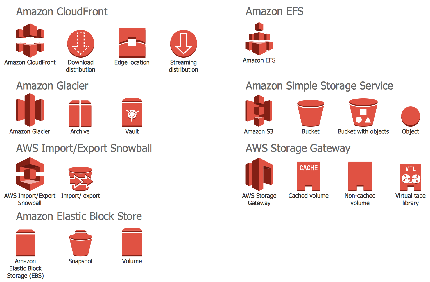 Design Elements — AWS Storage and Content Delivery