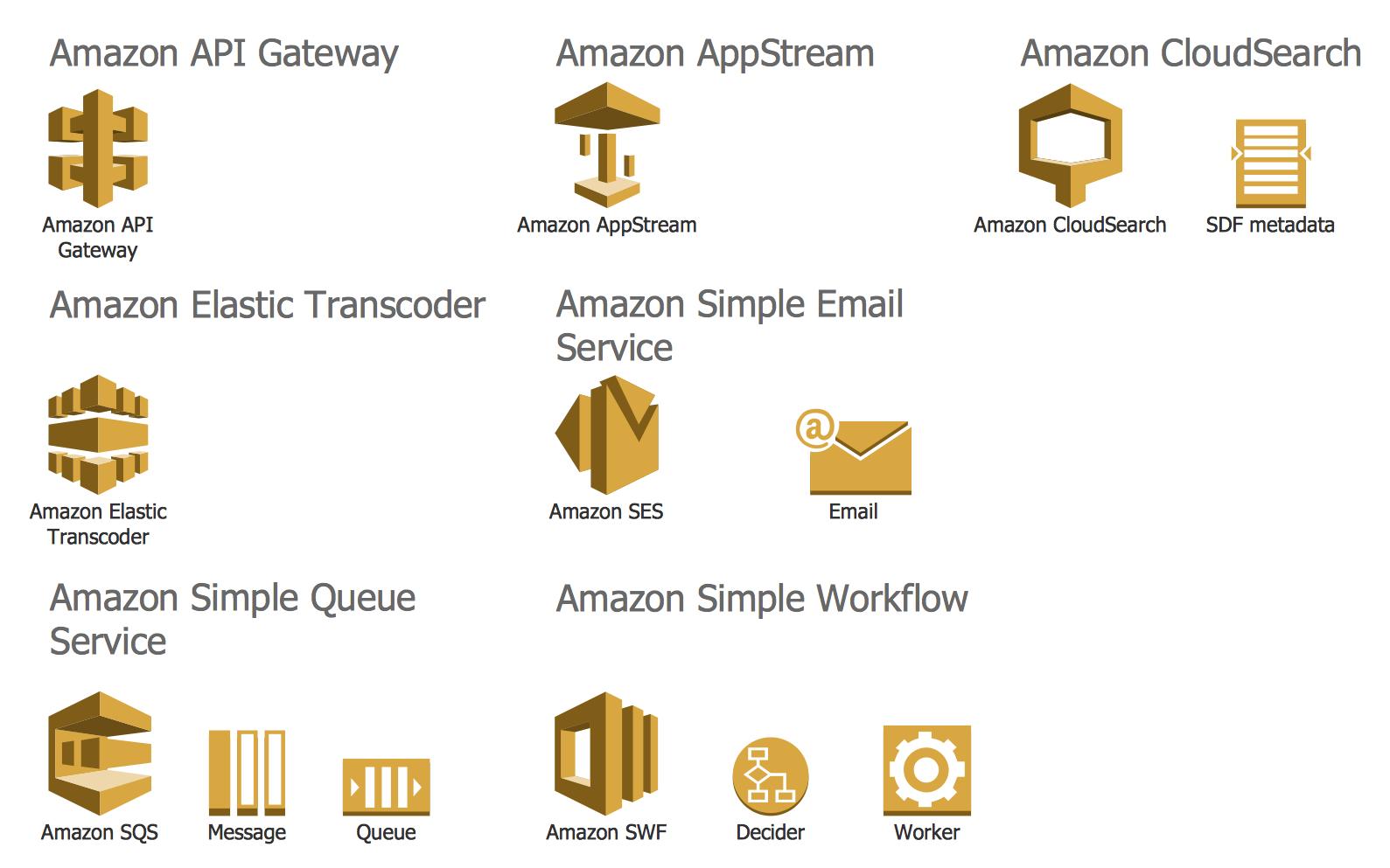 Design Elements — AWS Application Services