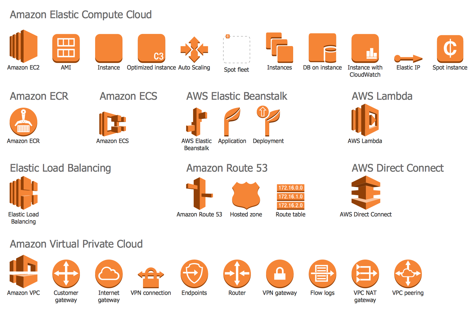 Design Elements — AWS Compute and Networking